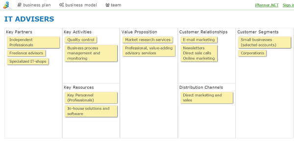 online business model canvas