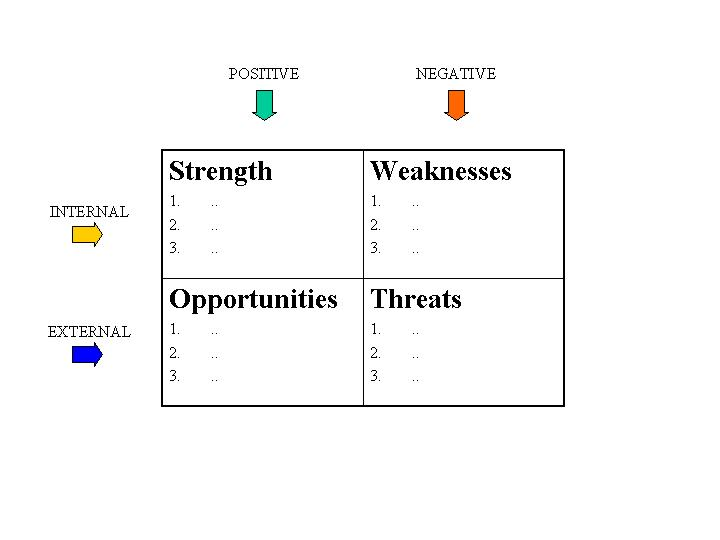 SWOT-analysis: a key part of a strategic business plan