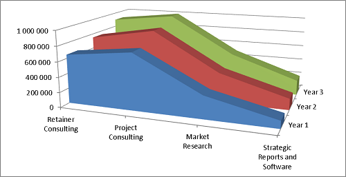 Product mix and revenue